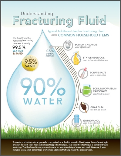 Fracturing_Fluid, The Energy Collective, articles.waterdesalinationplants.com
