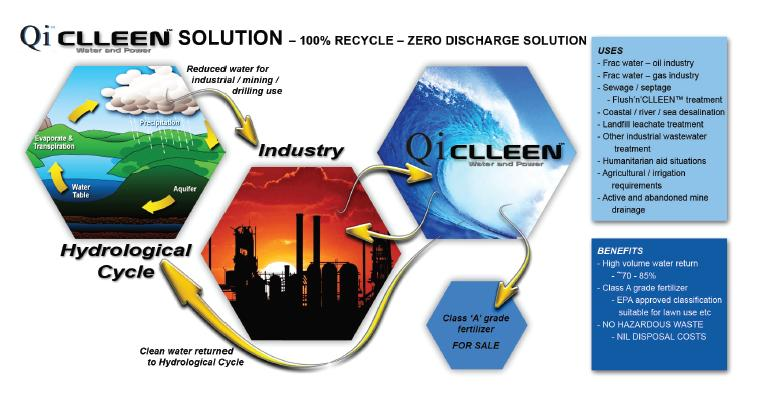 qi clleen diagram, CLLEEN Water and Power Water Treatment and Solutions information brochure